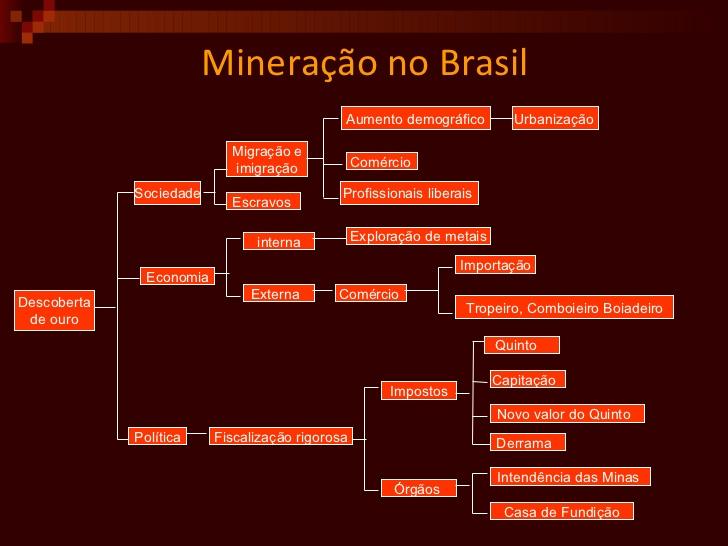 Infográfico - Mineração no Brasil