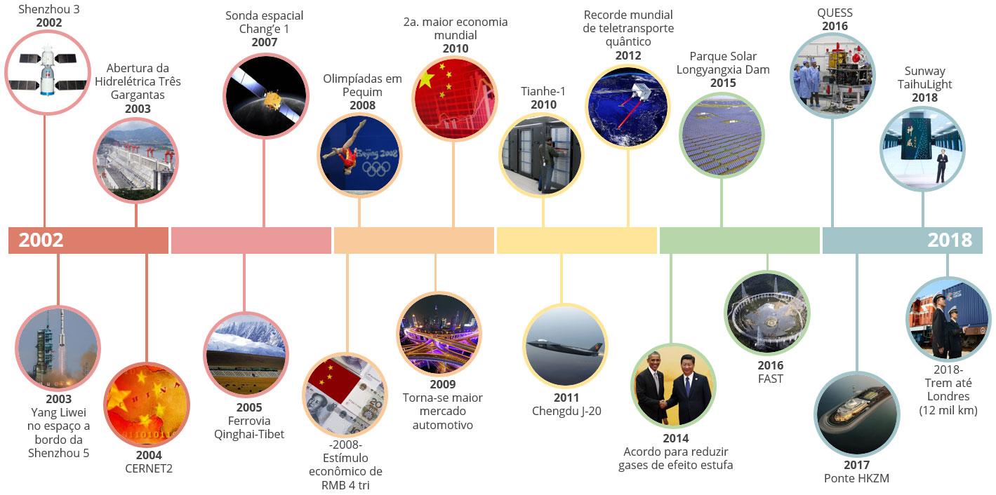 China através dos anos